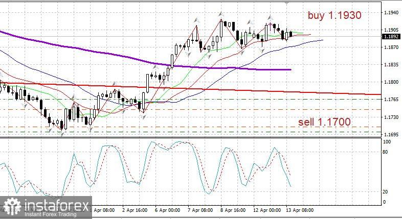 EUR/USD review on April 13, 2021