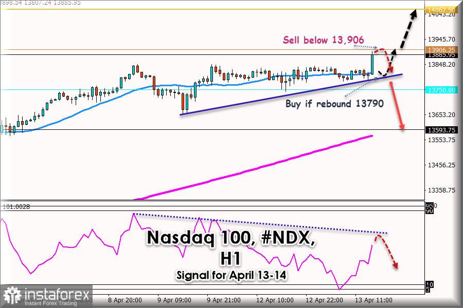 Trading Signal for Nasdaq #NDX, for April 13 - 14, 2021: Key level 13,906