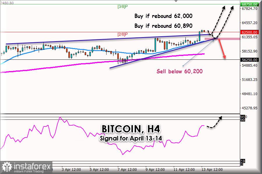 Strategia forex trading