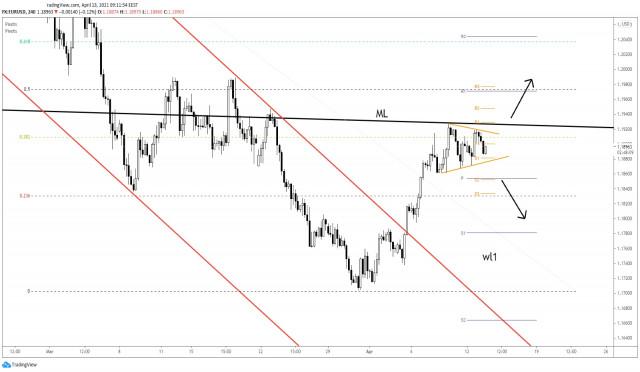 EUR/USD Prints Continuation Pattern!