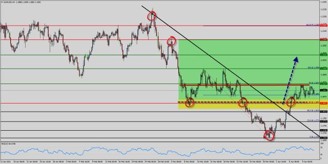 Analisis Teknikal EUR / USD untuk 13 April 2021