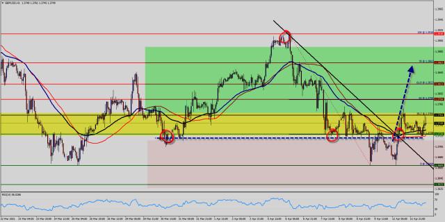 Analisis Teknikal Pasangan Mata Wang GBP/USD untuk 13 April 2021