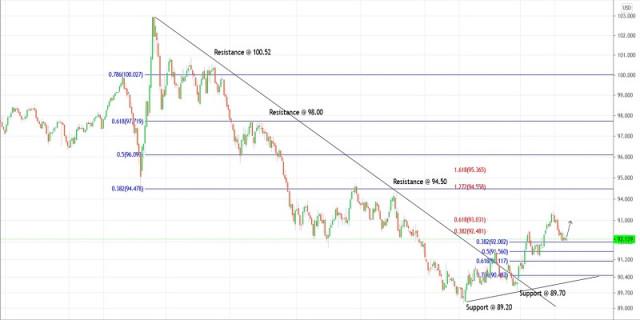 Kế hoạch giao dịch cho Chỉ số Đô la Mỹ cho ngày 13 tháng 4 năm 2021