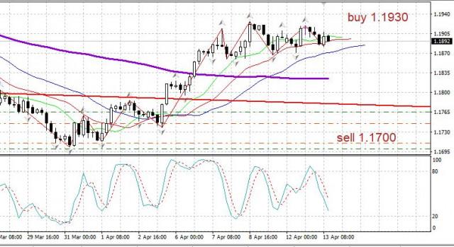 EUR/USD am 13. April: die Bewegung nach oben setzt sich fort