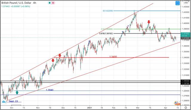 13 de abril de 2021: análisis técnico intradía y recomendaciones de negociación del GBP/USD