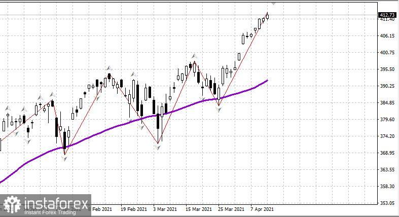 US-Aktienmarkt am 14. April. Wieder neue Hochs