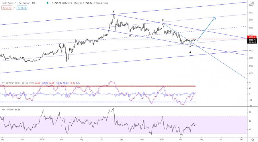 Elliott wave analysis of Gold for April 14, 2021