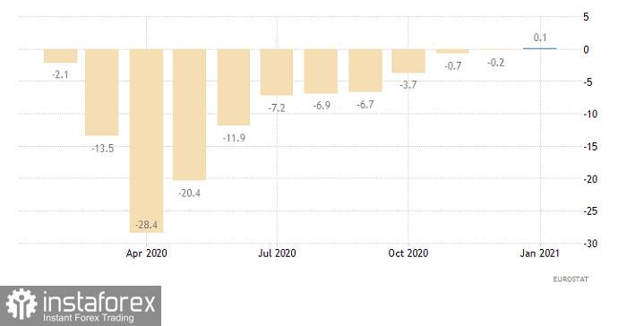 Hot forecast for EUR/USD on April 14, 2021