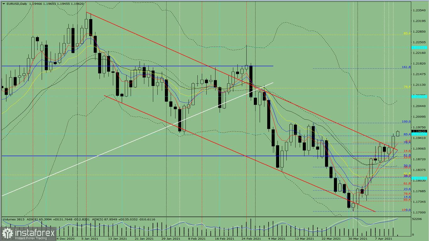 Indikatoranalyse. EUR/USD – Tagesübersicht für den 14. April 2021