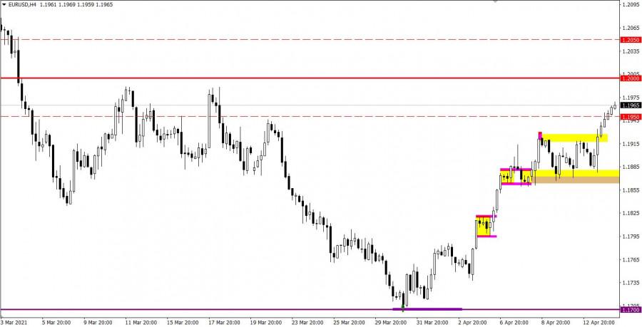 Торговые рекомендации по валютному рынку для начинающих трейдеров EURUSD и GBPUSD 14.04.21