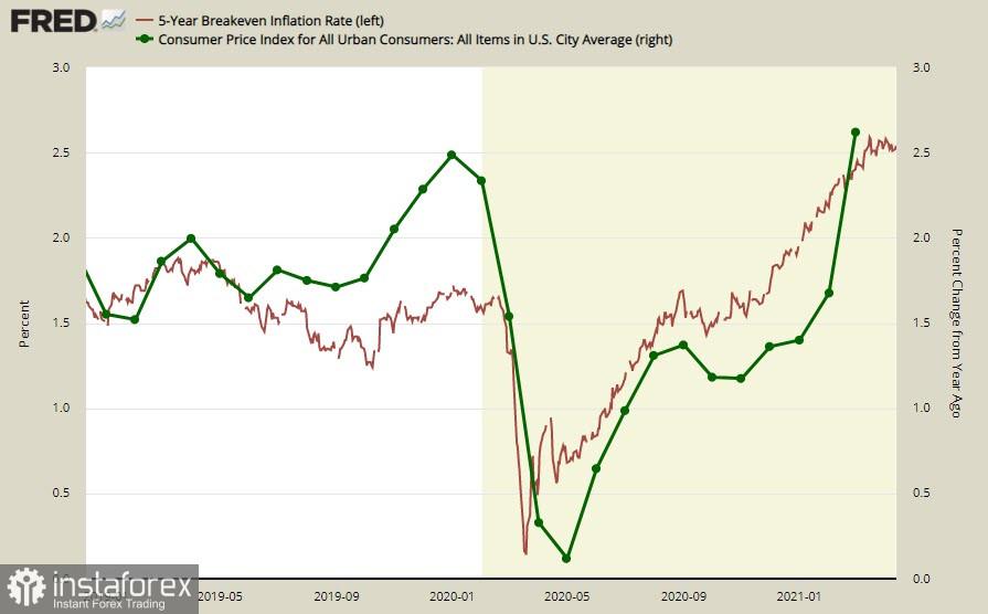 Пазарите вече очакваха висока инфлация. Щатският долар може да се понижи като част от корекцията. Преглед на USD, CAD, JPY