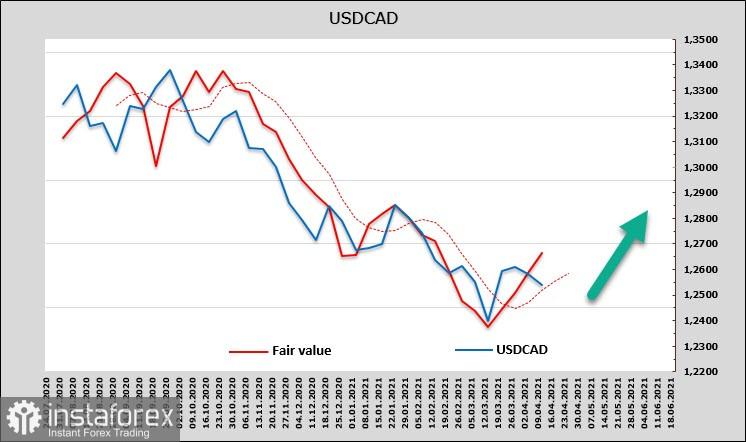 Pasar Telah Memperkirakan Akan Adanya Inflasi Yang Tinggi. Dolar AS Mungkin Melambat Sebagai Bagian Dari Koreksi. Sekilas Mengenai Mata uang USD, CAD, Dan JPY