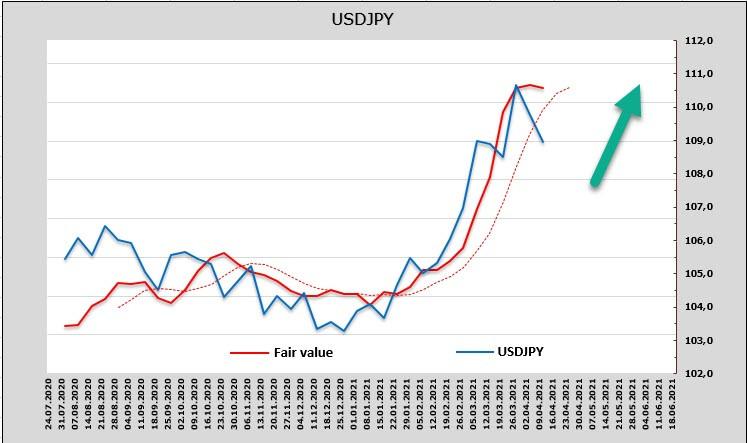 Рынки заранее учли высокую инфляцию, доллар может потерять темп в рамках коррекции. Обзор USD, CAD, JPY