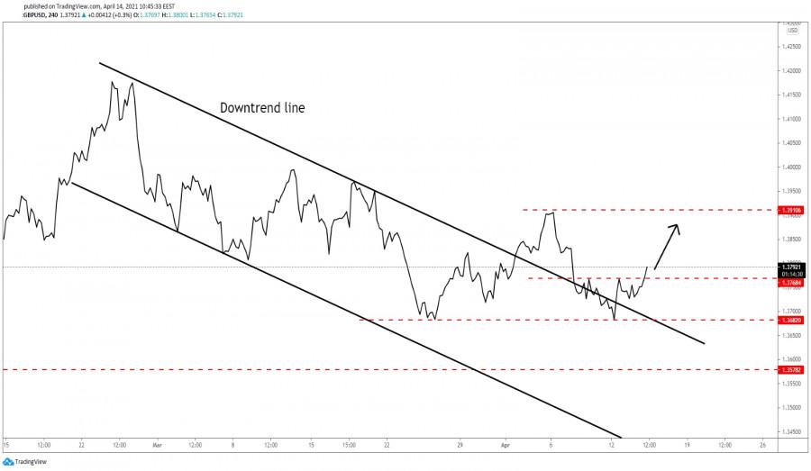 GBP/USD New Upside Movement!