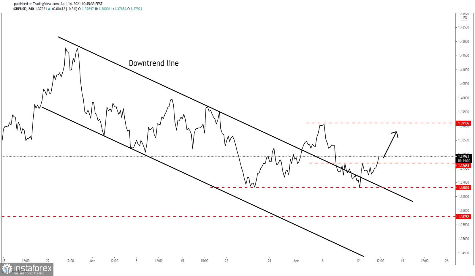 GBP/USD: Ново движение нагоре!