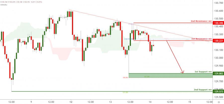EURJPY facing bearish pressure, potential for reversal!