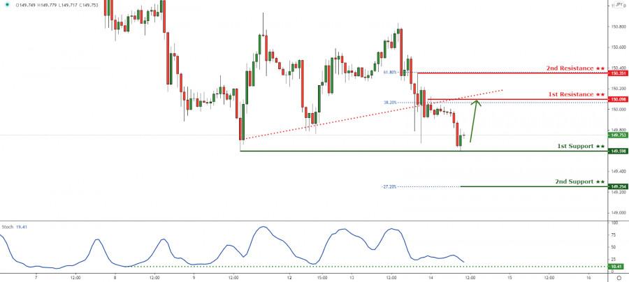 GBPJPY pulling back to ascending trendline resistance!