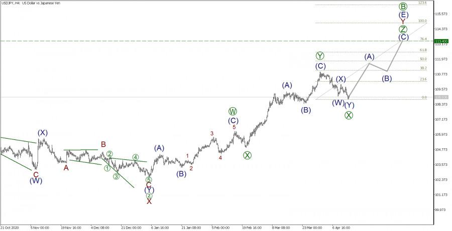 USD/JPY 14 апреля. Возможен ли рост до 111.00?