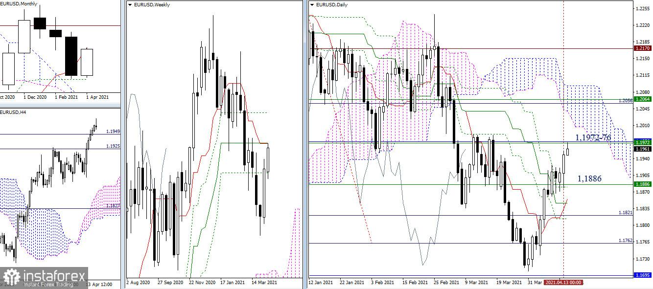 EUR/USD и GBP/USD 14 апреля – рекомендации технического анализа