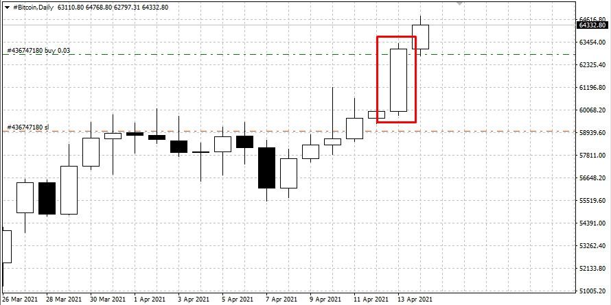 Прогноз на основании горизонтальных объёмов по Bitcoin на 14.04.21