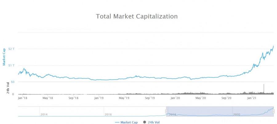 Криптовалютный рынок день за днем радует спекулянтов, нет времени скучать