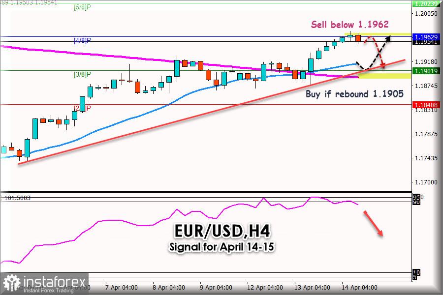 2021年4月14日至15日的欧元/美元交易信号:关键水平1.1962、