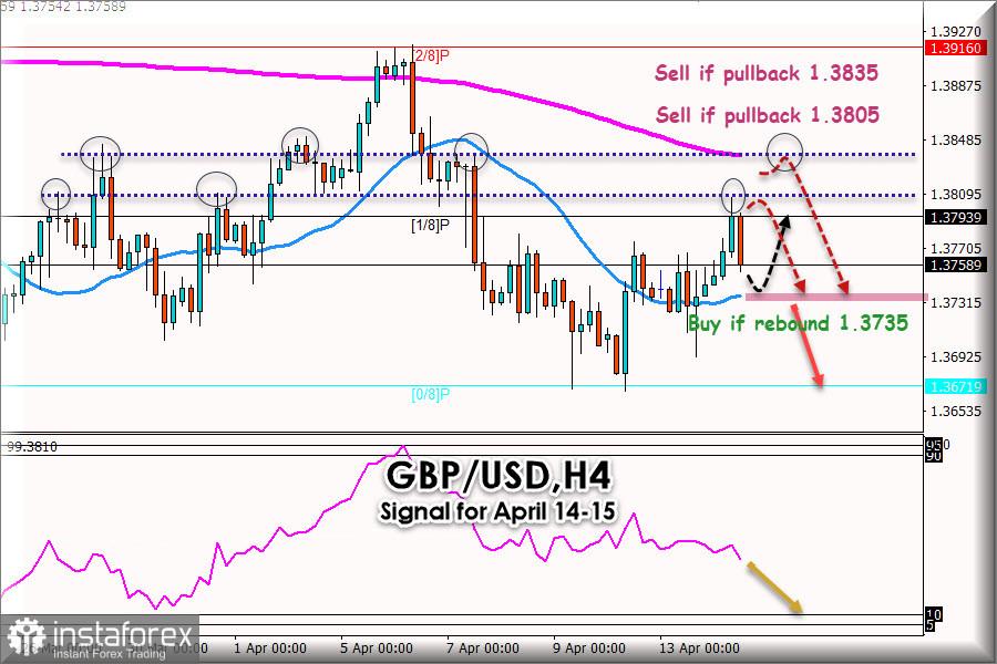 2021年4月14日至15日英镑/美元交易信号:关键水平1.3805