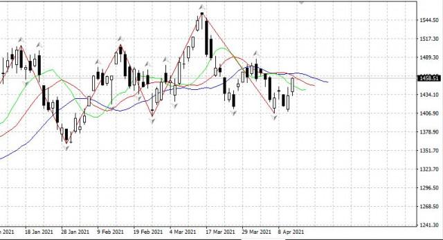 Рубль - главная бумага рынка РФ 14.04