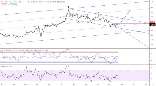Analisis Elliott Wave terhadap Emas untuk tanggal 14 April 2021