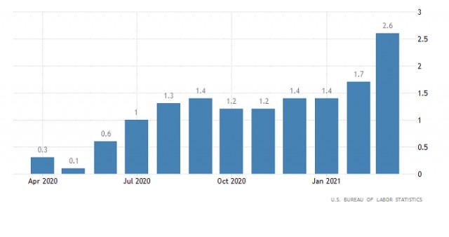 Горящий прогноз по EUR/USD от 14.04.2021