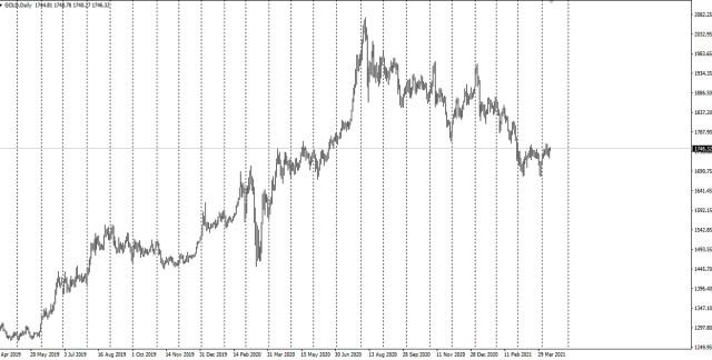Investor berpaling dari emas