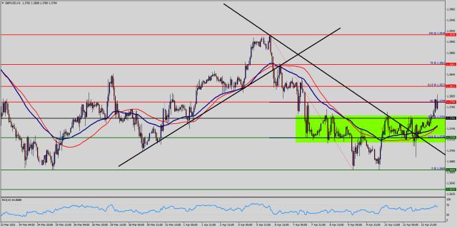 Analisis Teknikal Pasangan Mata Wang GBP/USD untuk 14 April 2021