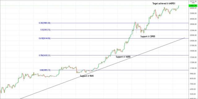 Rencana Trading untuk Bitcoin tanggal 14 April 2021
