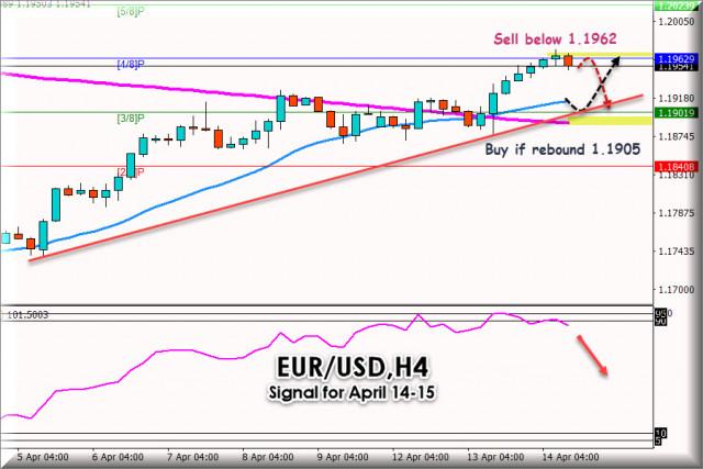 Търговски сигнал за EUR/USD за 14 - 15 април 2021 г.: Ключово ниво на 1,1962