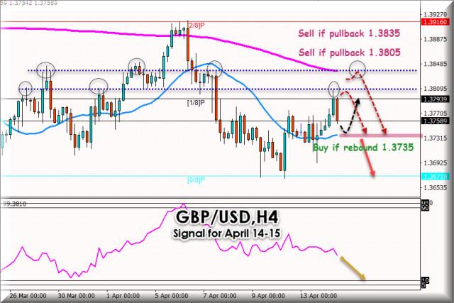 GBP / USD के लिए 14 - 15, 2021 के लिए ट्रेडिंग सिग्नल: प्रमुख स्तर 1.3805
