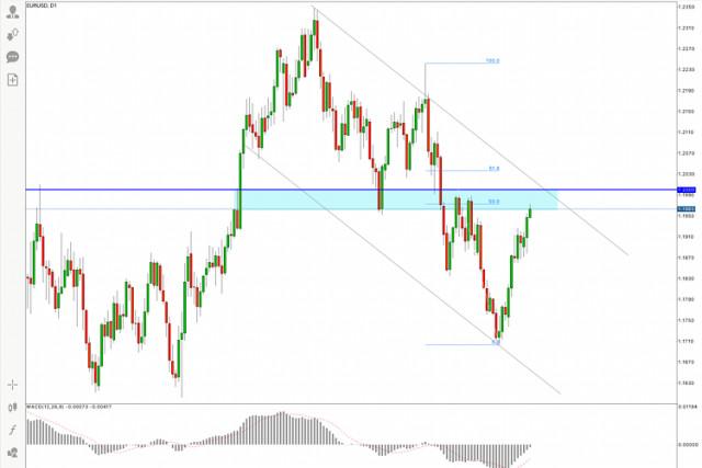 EUR/USD Hot Forecast for 14 April, 2021