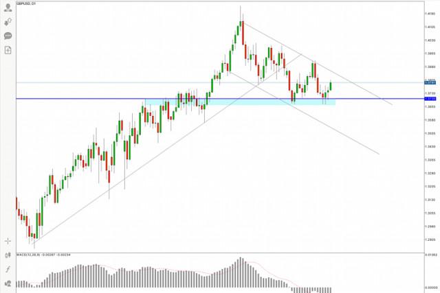 GBP/USD Price Analysis for 14 April, 2021