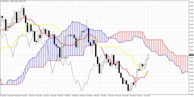 Ichimoku cloud indicator analysis of EURUSD for April 14, 2021