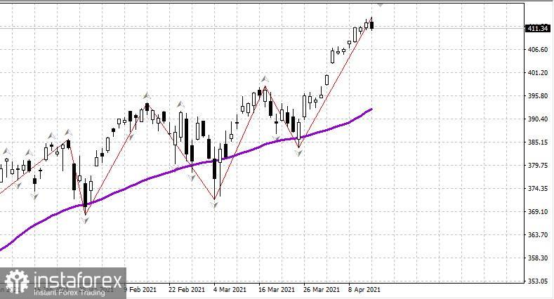US-Aktienmarkt am 15. April. Eine Korrektur zeichnet sich ab, aber ein Impuls ist nötig