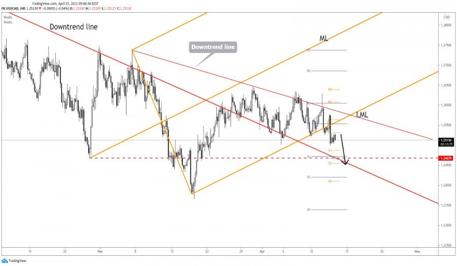 USD/CAD Downside Continuation!