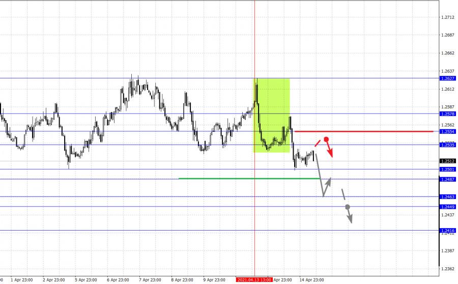 Фрактальный анализ основных валютных пар на 15 апреля