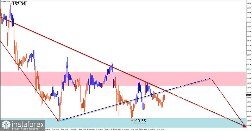 Упрощенный волновой анализ и прогноз EUR/USD, AUD/USD, GBP/JPY, GOLD на 15 апреля