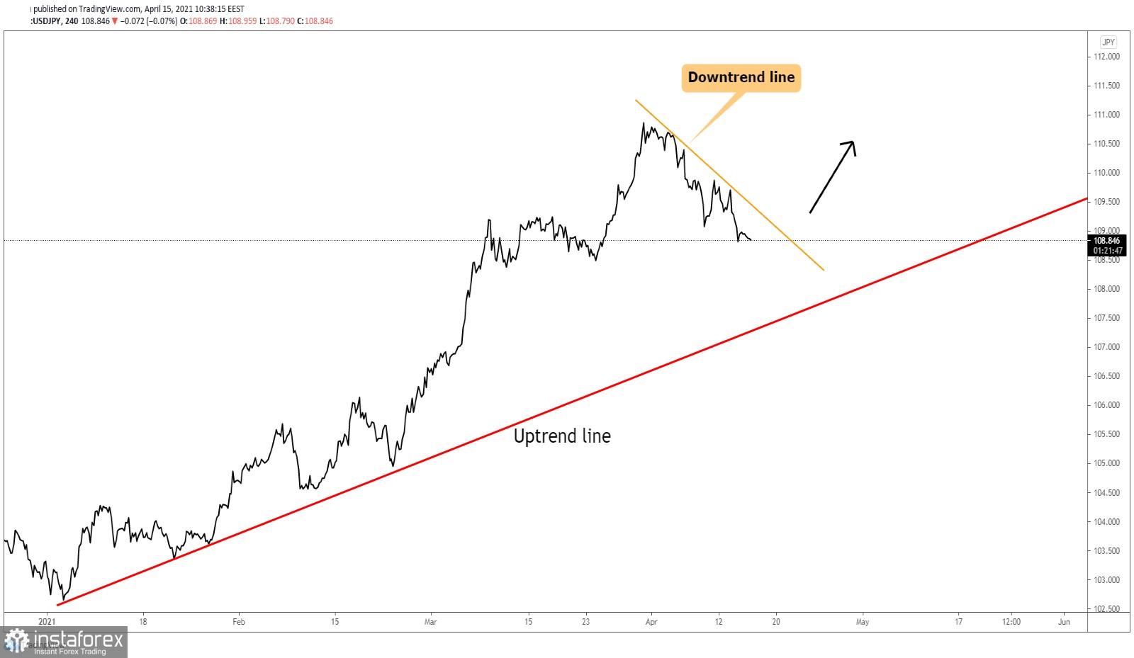 USD/JPY възходящият тренд е непокътнат!