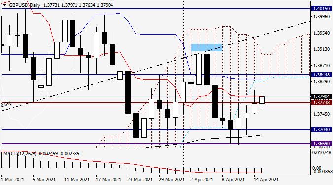 Анализ и прогноз по GBP/USD на 15 апреля 2021 года