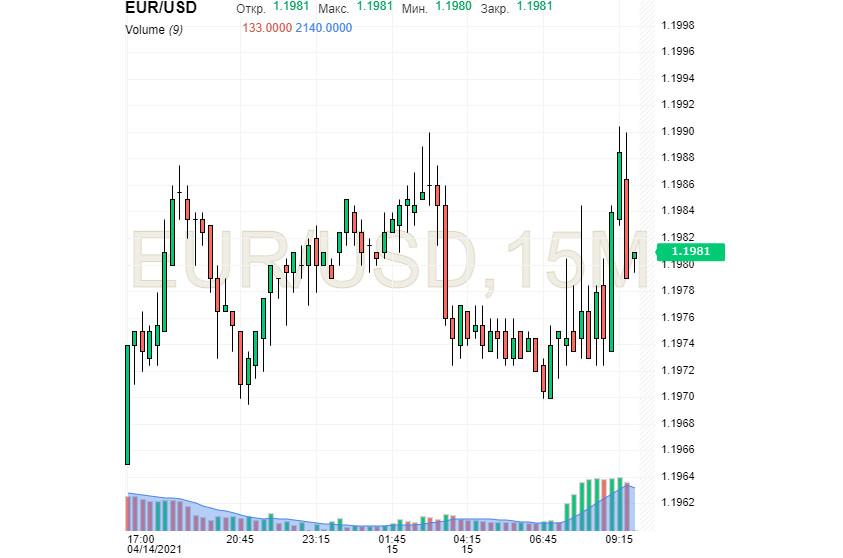 EUR/USD: остановится ли ослабление после отметки 1,2000?