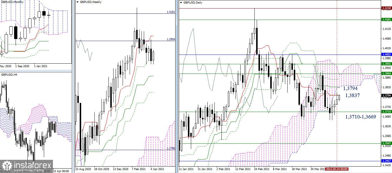 EUR/USD и GBP/USD 15 апреля – рекомендации технического анализа