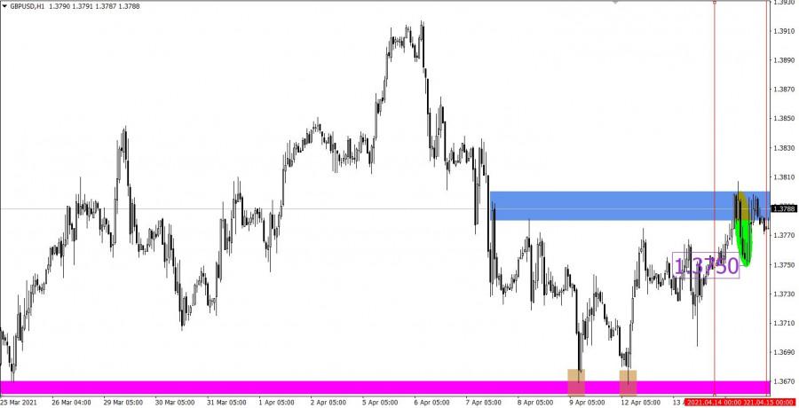 Торговые рекомендации по валютному рынку для начинающих трейдеров EURUSD и GBPUSD 15.04.21