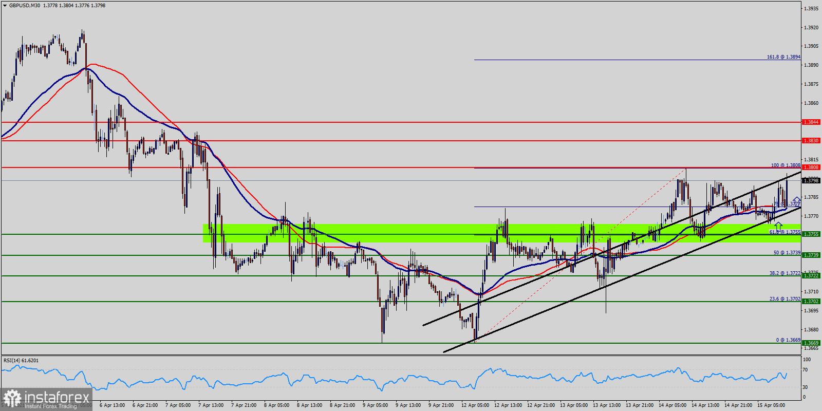 Технически анализ на GBP/USD за 15 април 2021 г.