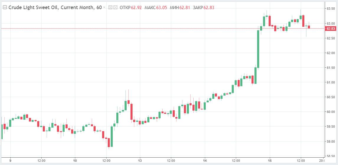 Нефть заметно проседает на фоне коррекции. WoodMac убежден в снижении котировок до $40 до конца десятилетия