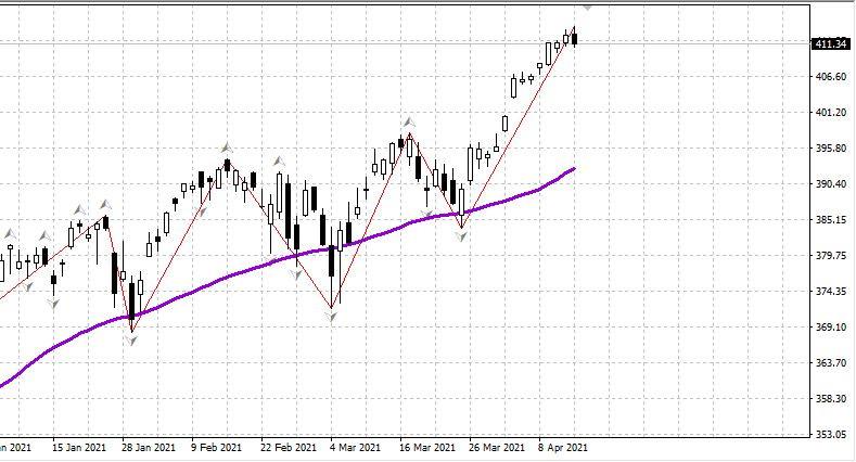 Рынок США, рубль - важные новости 15.04